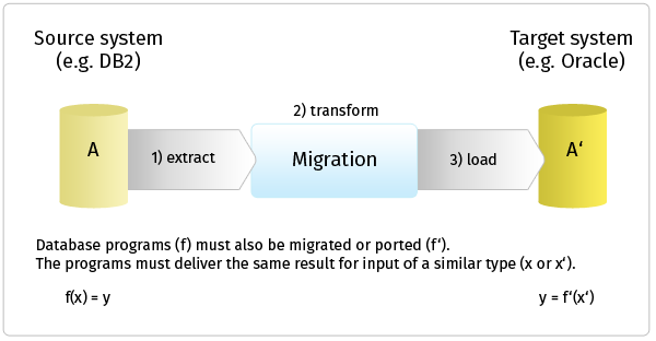 Testing a data migration